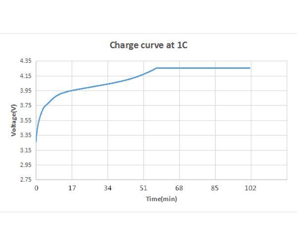 锂电池性能曲线图