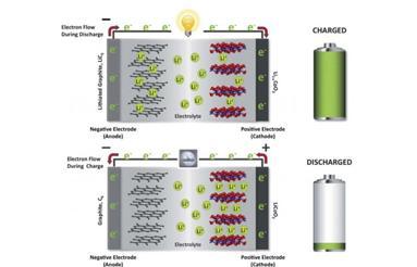 科学家发明更安全的锂离子电池方案